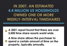 vacationresellers_timeshare-stats